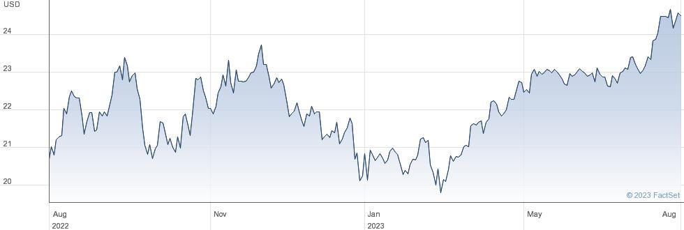 ICICI Bank Ltd performance chart