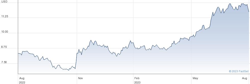 Panasonic Corp performance chart