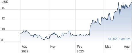Maui Land & Pineapple Company Inc performance chart