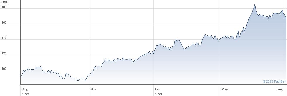 Marubeni Corp performance chart