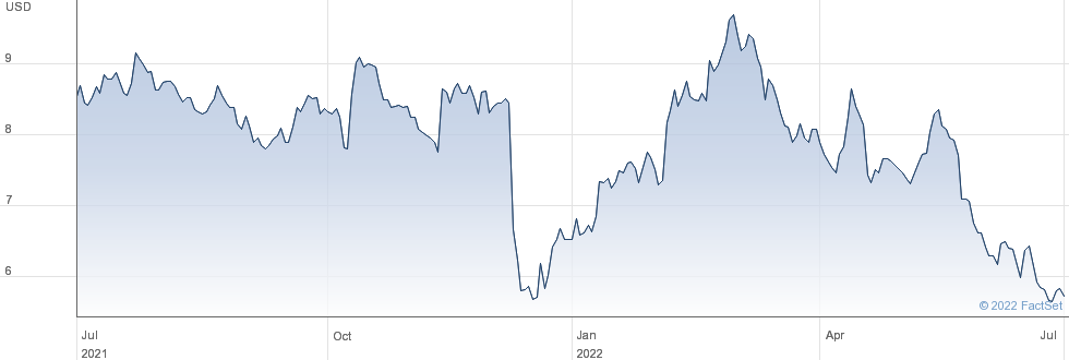 Medallion Financial Corp performance chart