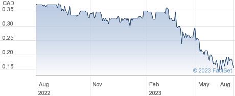 Glacier Media Inc performance chart