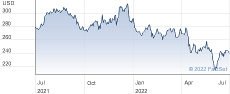Laboratory Corporation of America Holdings performance chart