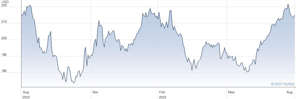 Laboratory Corporation of America Holdings performance chart