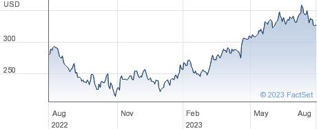 Microsoft Corp performance chart