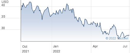 Herman Miller Inc performance chart