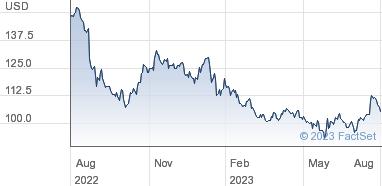 3M Company Share Price Common Stock USD 0 01 (CDI)