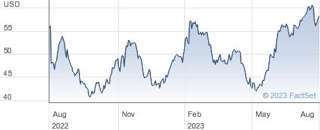 ePlus inc performance chart