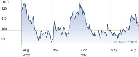Mohawk Industries Inc performance chart