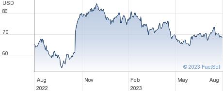 Monarch Casino & Resort Inc performance chart
