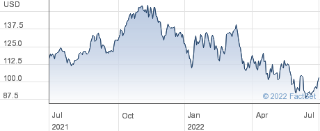 Entegris Inc performance chart