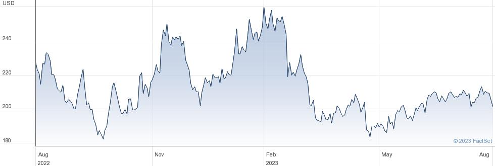Charles River Laboratories International Inc performance chart