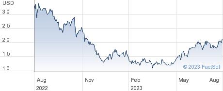 BRF SA performance chart