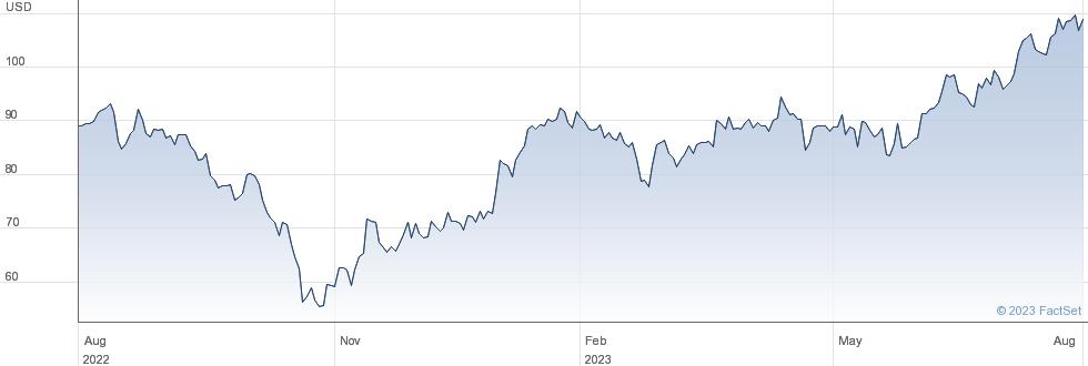 NetEase Inc performance chart
