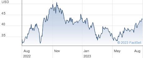 Murphy Oil Corp performance chart
