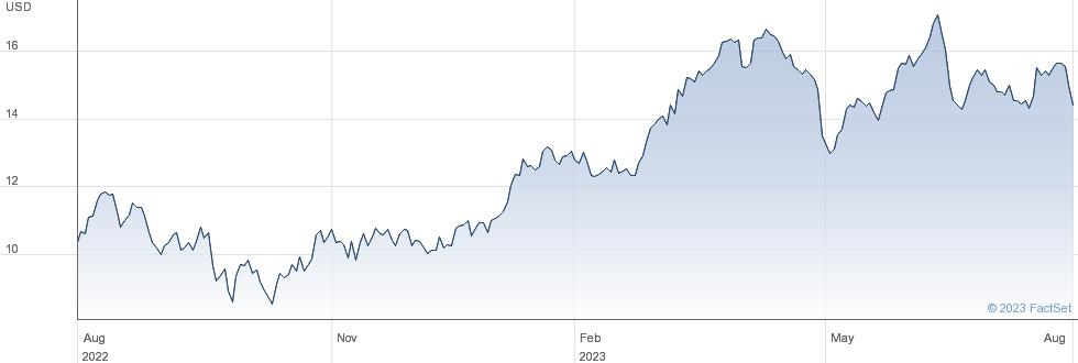 Embraer SA performance chart