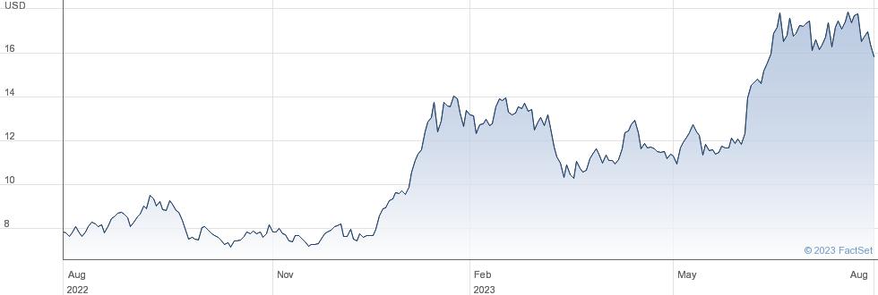 Grupo Financiero Galicia SA performance chart