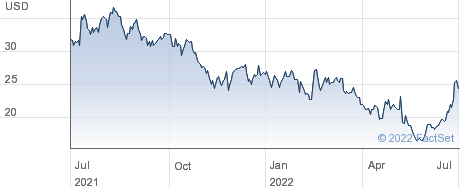 Myriad Genetics Inc performance chart