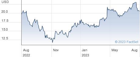 Koninklijke Philips NV performance chart