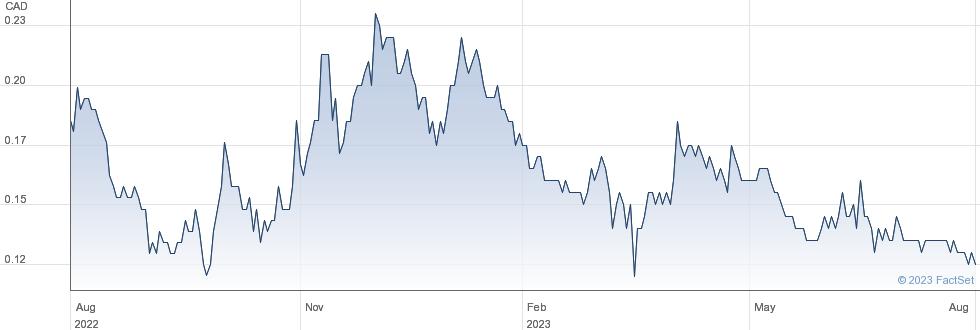 Wallbridge Mining Company Ltd performance chart