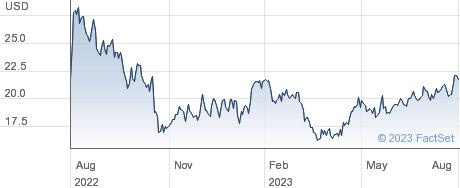 Insmed Inc performance chart