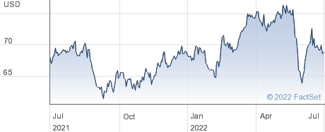 Xcel Energy Inc performance chart
