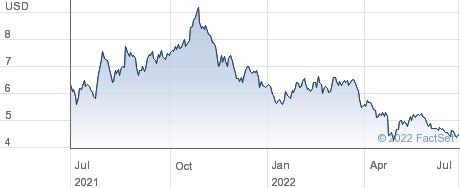 Entravision Communications Corp performance chart