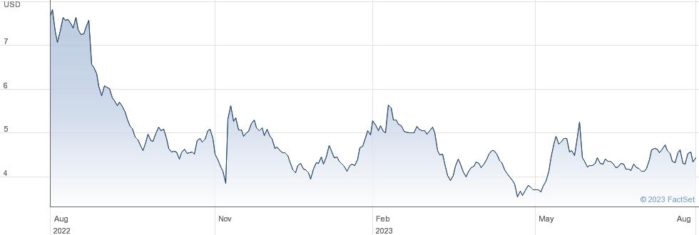 Lantronix Inc performance chart
