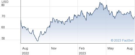 Bruker Corp performance chart