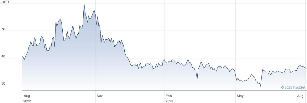 NACCO Industries Inc performance chart