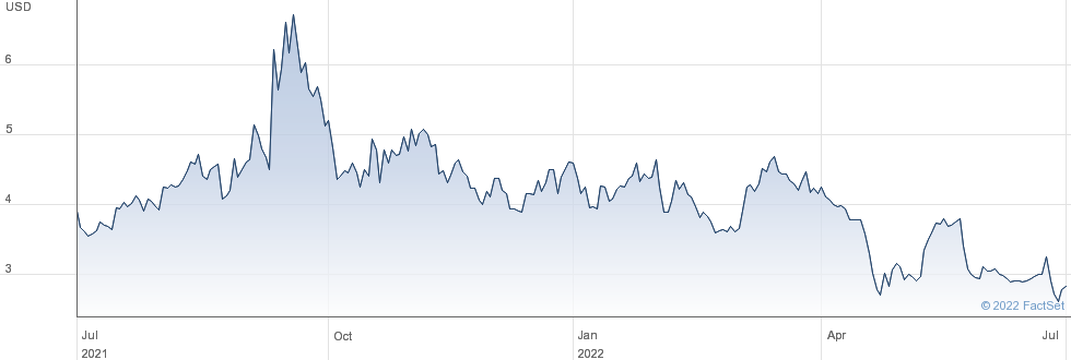 Biomerica Inc performance chart