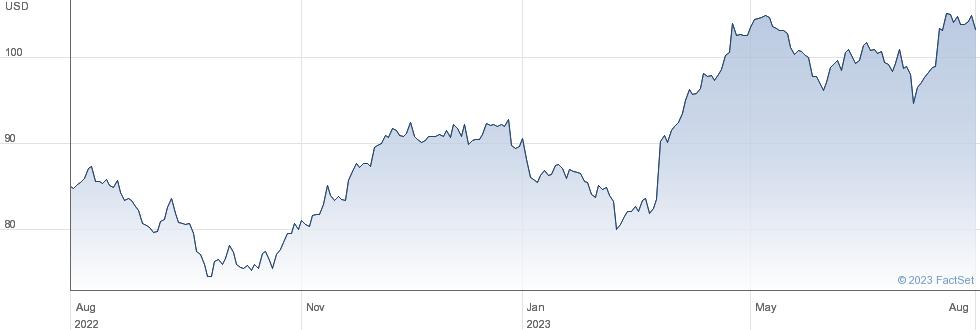 Novartis AG performance chart
