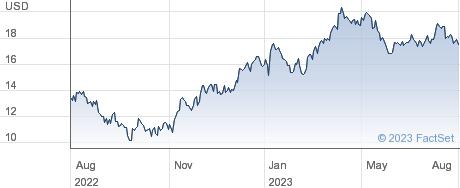Newcrest Mining Ltd performance chart
