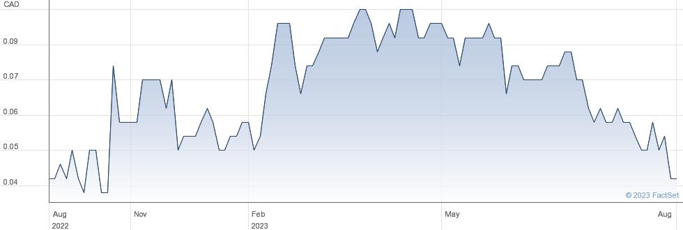 Golden Cariboo Resources Ltd performance chart