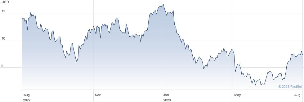 National Australia Bank Ltd performance chart