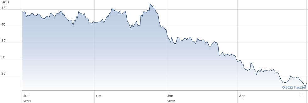 Neogen Corp performance chart