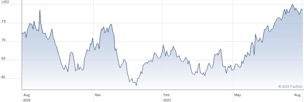 NetApp Inc performance chart