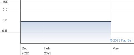 Infinite Technology Group Ltd performance chart