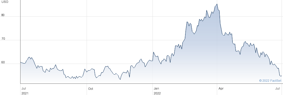Newmont Corporation performance chart