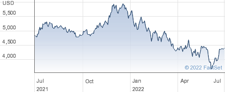 NVR Inc performance chart