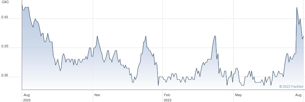Northern Dynasty Minerals Ltd performance chart