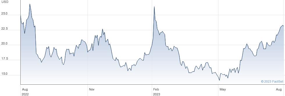 Nordstrom Inc performance chart