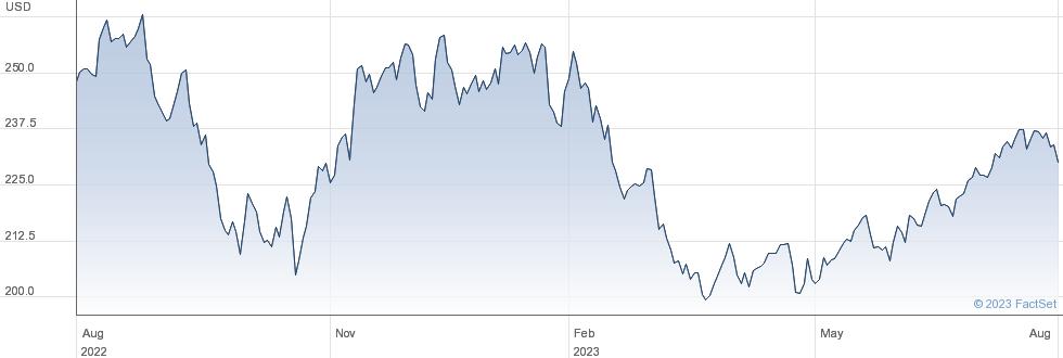Norfolk Southern Corp performance chart