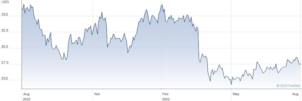 Movado Group Inc performance chart
