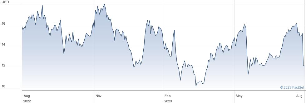 North European Oil Royalty Trust performance chart