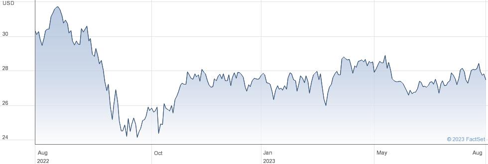 NiSource Inc performance chart