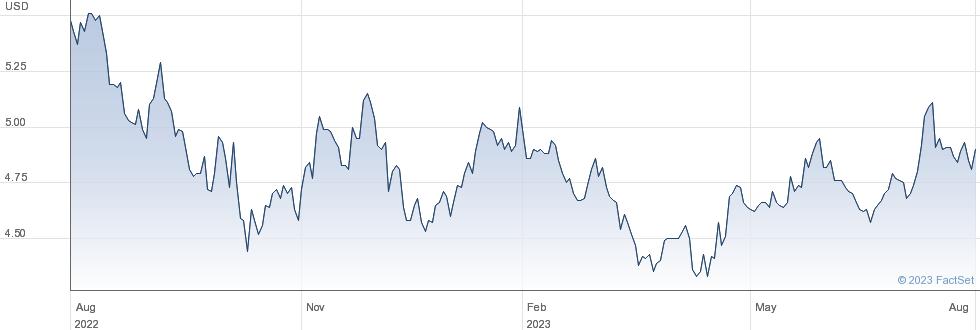 Wipro Ltd performance chart