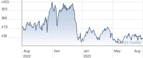 Northrop Grumman Corp performance chart