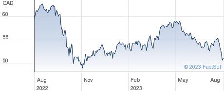 Emera Inc performance chart