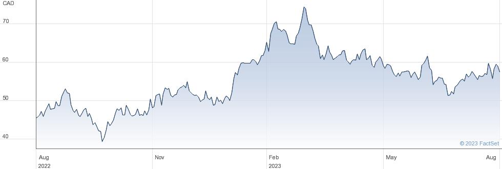 Methanex Corp performance chart